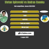 Stefan Spirovski vs Andras Csonka h2h player stats
