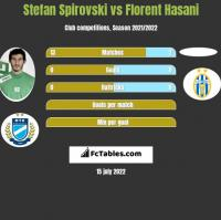 Stefan Spirovski vs Florent Hasani h2h player stats
