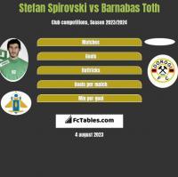 Stefan Spirovski vs Barnabas Toth h2h player stats