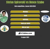 Stefan Spirovski vs Bence Szabo h2h player stats