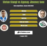Stefan Stangl vs Agonay Jimenez Ione h2h player stats
