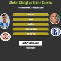 Stefan Stangl vs Bruno Soares h2h player stats