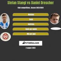 Stefan Stangl vs Daniel Drescher h2h player stats