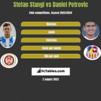 Stefan Stangl vs Daniel Petrovic h2h player stats
