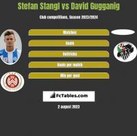 Stefan Stangl vs David Gugganig h2h player stats