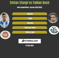Stefan Stangl vs Fabian Koch h2h player stats
