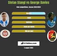 Stefan Stangl vs George Davies h2h player stats