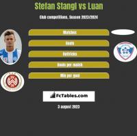 Stefan Stangl vs Luan h2h player stats
