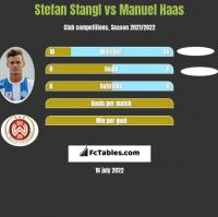 Stefan Stangl vs Manuel Haas h2h player stats