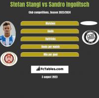 Stefan Stangl vs Sandro Ingolitsch h2h player stats