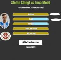 Stefan Stangl vs Luca Meisl h2h player stats