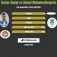 Stefan Stangl vs Ahmet Muhamedbegovic h2h player stats