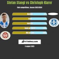 Stefan Stangl vs Christoph Klarer h2h player stats