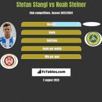Stefan Stangl vs Noah Steiner h2h player stats