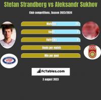 Stefan Strandberg vs Aleksandr Sukhov h2h player stats