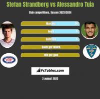 Stefan Strandberg vs Alessandro Tuia h2h player stats