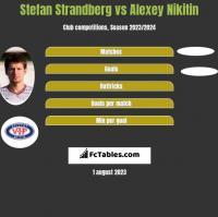 Stefan Strandberg vs Alexey Nikitin h2h player stats