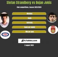 Stefan Strandberg vs Bojan Jokic h2h player stats