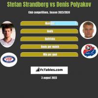 Stefan Strandberg vs Denis Polyakov h2h player stats