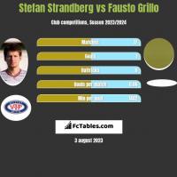 Stefan Strandberg vs Fausto Grillo h2h player stats