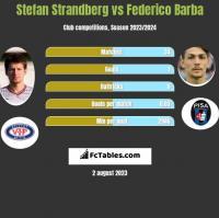 Stefan Strandberg vs Federico Barba h2h player stats