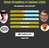 Stefan Strandberg vs Gaetano Letizia h2h player stats