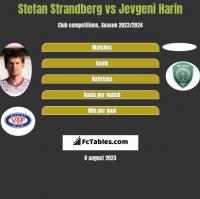 Stefan Strandberg vs Jevgeni Harin h2h player stats