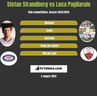 Stefan Strandberg vs Luca Pagliarulo h2h player stats