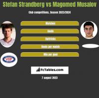 Stefan Strandberg vs Magomed Musalov h2h player stats