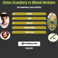 Stefan Strandberg vs Mikhail Merkulov h2h player stats