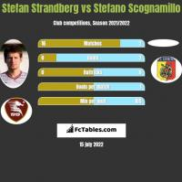 Stefan Strandberg vs Stefano Scognamillo h2h player stats