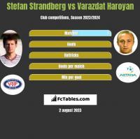 Stefan Strandberg vs Varazdat Haroyan h2h player stats