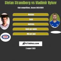 Stefan Strandberg vs Vladimir Rykov h2h player stats