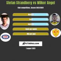 Stefan Strandberg vs Wilker Angel h2h player stats