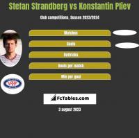 Stefan Strandberg vs Konstantin Pliev h2h player stats