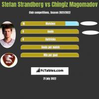 Stefan Strandberg vs Chingiz Magomadov h2h player stats
