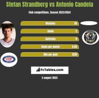 Stefan Strandberg vs Antonio Candela h2h player stats