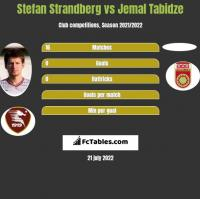 Stefan Strandberg vs Jemal Tabidze h2h player stats