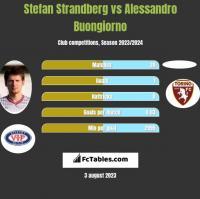 Stefan Strandberg vs Alessandro Buongiorno h2h player stats