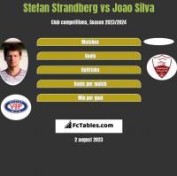 Stefan Strandberg vs Joao Silva h2h player stats