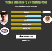 Stefan Strandberg vs Cristian Cauz h2h player stats
