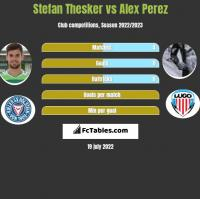 Stefan Thesker vs Alex Perez h2h player stats