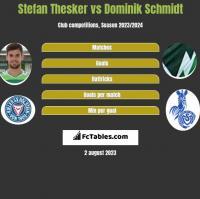 Stefan Thesker vs Dominik Schmidt h2h player stats