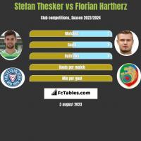 Stefan Thesker vs Florian Hartherz h2h player stats