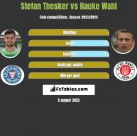 Stefan Thesker vs Hauke Wahl h2h player stats