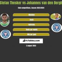 Stefan Thesker vs Johannes van den Bergh h2h player stats