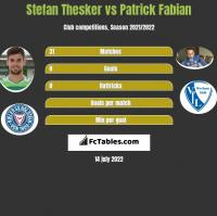 Stefan Thesker vs Patrick Fabian h2h player stats