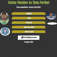 Stefan Thesker vs Timo Perthel h2h player stats