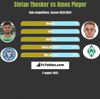 Stefan Thesker vs Amos Pieper h2h player stats