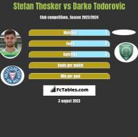 Stefan Thesker vs Darko Todorovic h2h player stats